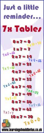 learning times tables multiplication times tables