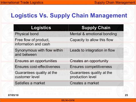 Mba Vs Supply Chain Management by Itl Lecture 05 06 Supply Chain Management