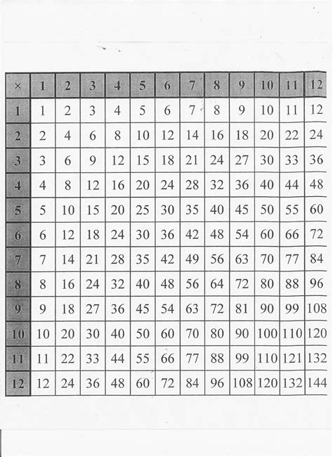 multiplication chart to 20 new calendar template site multiplication chart print out
