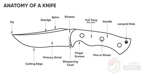 folding knife anatomy anatomy of knife prephockey org