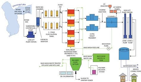 water treatment flow diagram flow diagram of water treatment plant image collections