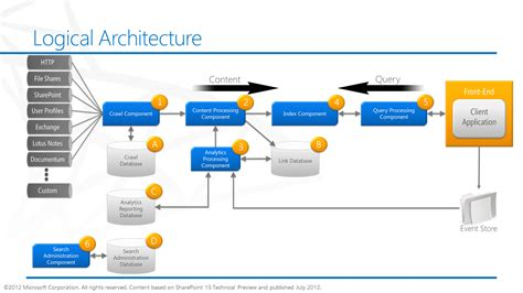 online architect sharepoint 2013 initial take on changes to search