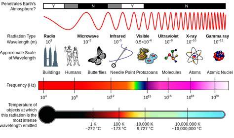electromagnetic spectrum 171 mr calaski