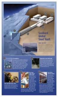 Svalbard global seed vault infographic infographic list