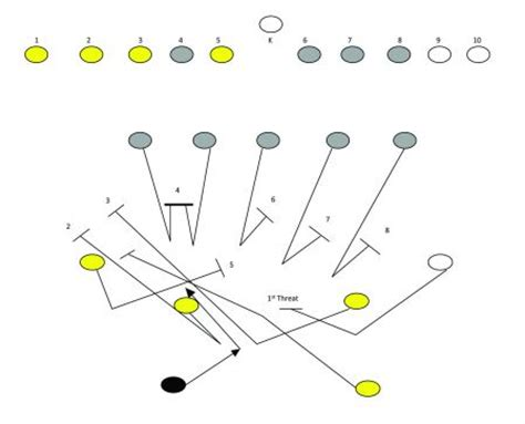 kickoff return schemes diagrams kamikaze kick teams images frompo