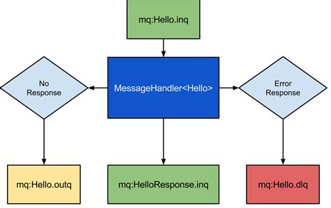 rabbitmq workflow how to be notified of a response message when using