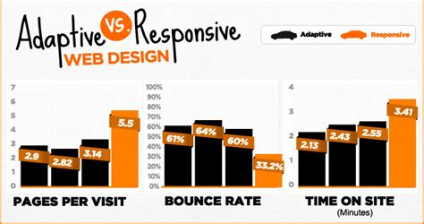 adaptive layout vs responsive design adaptive vs responsive web design similarities