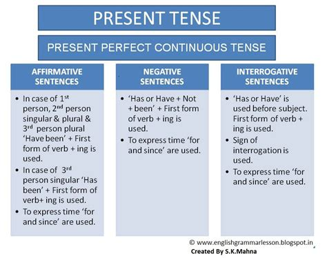 make the patterns of simple present tense english learning made easy simple present perfect