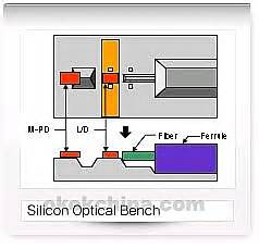 Silicon Optical Bench Wholesale Switchboards China Switchboards China Wholesale
