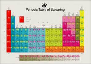 My Periodic Table Periodic Table Kottke Org
