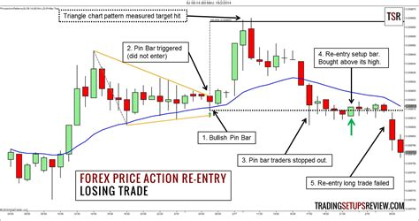 video price action trading strategies daily price action forex price action re entry trading strategy trading
