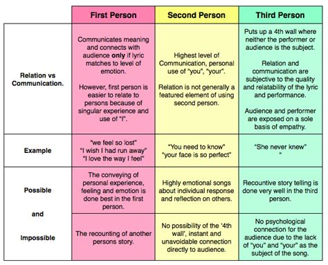 Second Person Essay by Relation Vs Communication Second And Third Person Extended Songwriting With