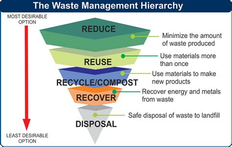 garbage how to manage your home wastes and cut your bills grid living grid homesteading books waste management hierarchy images