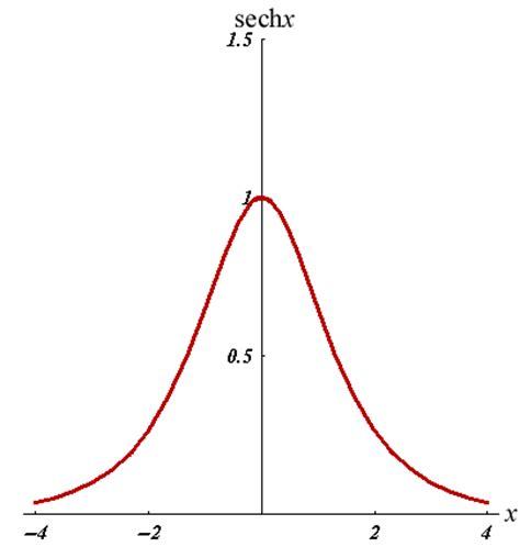 plot hyperbolic functions