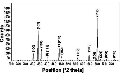xrd pattern of platinum figure 6 xrd pattern of platinum nanoparticles