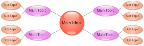 web diagram and cluster diagram