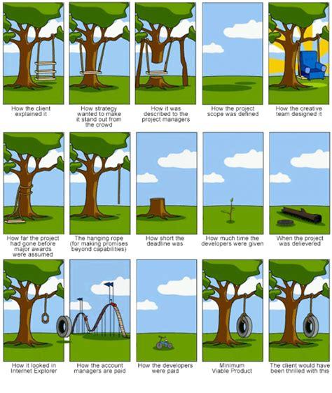 Digital Marketing   Joke Overflow   Joke Archive