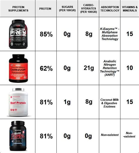 p protein vs whey 1000 images about sports nutrition supplements on