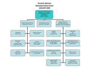 7 best images of sle organizational chart template in