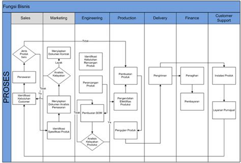 skripsi akuntansi erp siklus akuntansi perusahaan jasa persamaan pencatatan