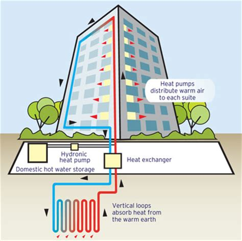 geothermal heat system diagram geothermal heat exchange system announced in district