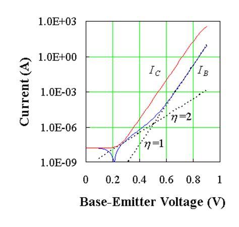 bipolar transistor gain vs temperature bipolar junction transistors