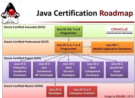 i am thinking of doing java certification is it worth doing what are the advantages of it
