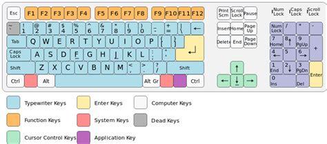 qwerty layout origin file qwerty alternative svg wikimedia commons