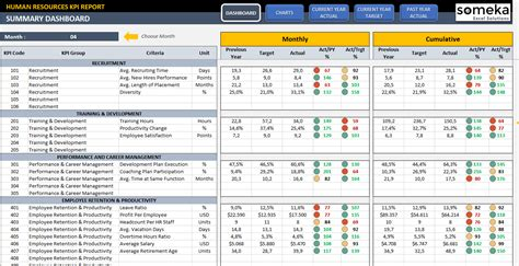 performance metric template hr kpi dashboard template dashboards