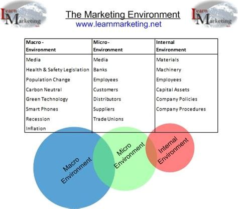 examples of things that make up the marketing environment