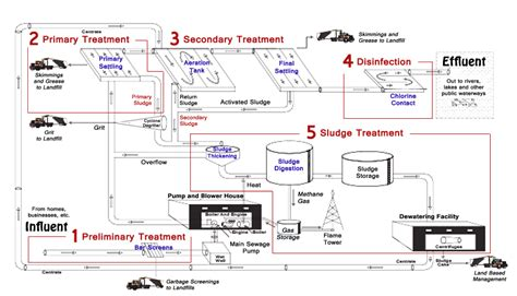 design criteria of wastewater treatment plant 10 water sewage treatment plant design images water