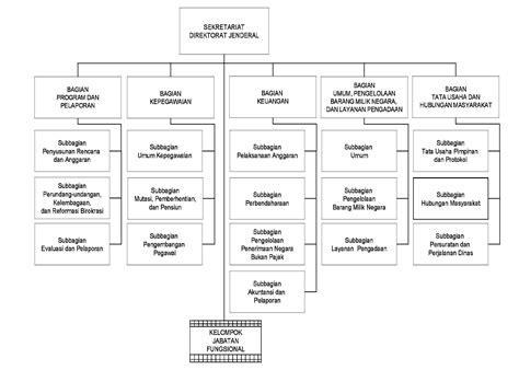 desain struktur organisasi birokrasi struktur organisasi direktorat jenderal kekayaan intelektual