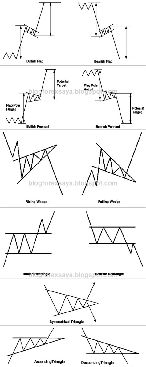 pattern of action adalah blog forex saya diari trading forex