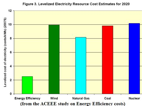 Average Cost Per Credit Hour For Mba by 2 5 Cents Per Kilowatt Hour America S Cheapest Cleanest