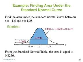 Table Of Normal Curve Areas Normal Distribution And Sampling Distribution