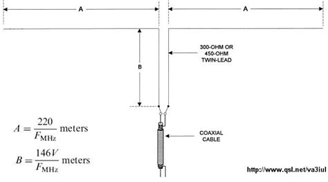 yfar yankee foxtrot  alpha romeo wire antennas
