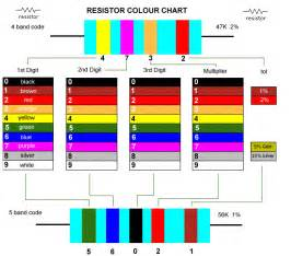 resistor color chart 5 band resistor color chart images