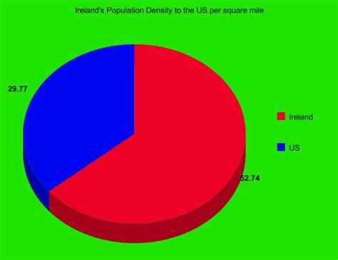 Density Of L by Ljhsvtobin Ireland S Population Density Compared To The Usa