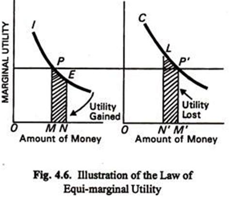 law of equi marginal utility the law of equi marginal utility with explanation