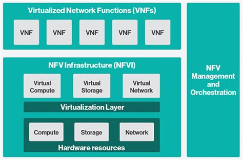 network function virtualization concepts and applicability in 5g networks wiley ieee books nfv와 vnf의 차이 attoresearch