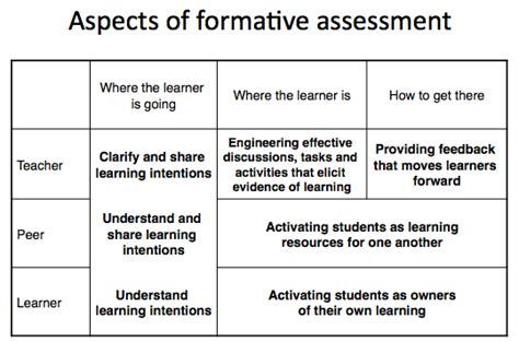 exle of formative assessment communicative relationships the purpose of assessment michie
