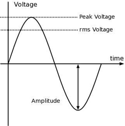 capacitor peak current rating capacitor voltage rating rms or peak 28 images acee lesson page what are the differences