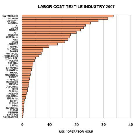 Landscaper Cost Per Hour Landscaper Cost Per Hour 28 Images New Twist Werner