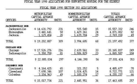 Section 202 Hud by Hud Archives Fy 1998 Supernofa 3 Section 202 Supportive