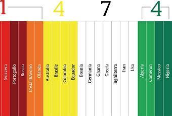tavola cromatica dei colori tavola cromatica dei mondiali tra i colori delle maglie