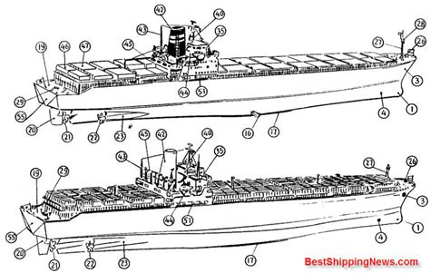 general boat terms container ship general structure equipment and