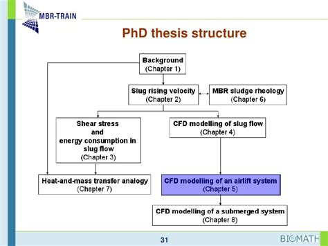 dissertation structures structure of phd thesis drureport813 web fc2