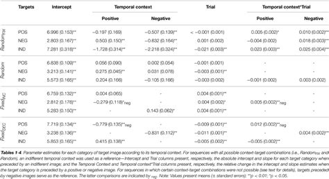 combined rating table frontiers it s all in the past temporal context effects