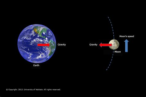 earth moon system  gravity science learning hub