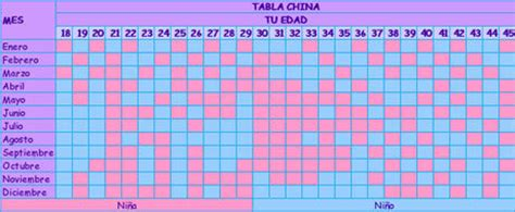 Calendario Chino 2017 Embarazo Gemelar Tabla China De Embarazo Club Beb 233 S De Enero 2016